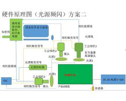 自动化流水线检测系统