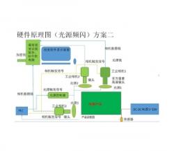 深圳自动化流水线检测系统